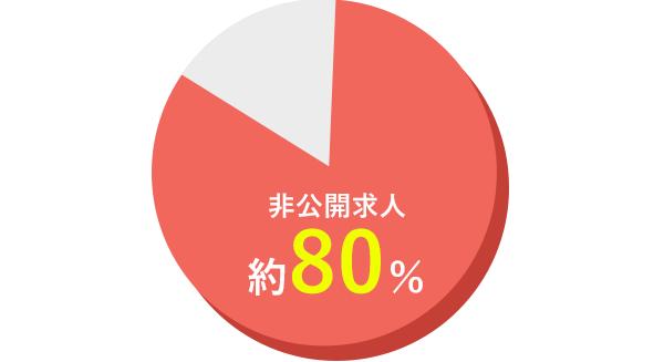 非公開求人約80%